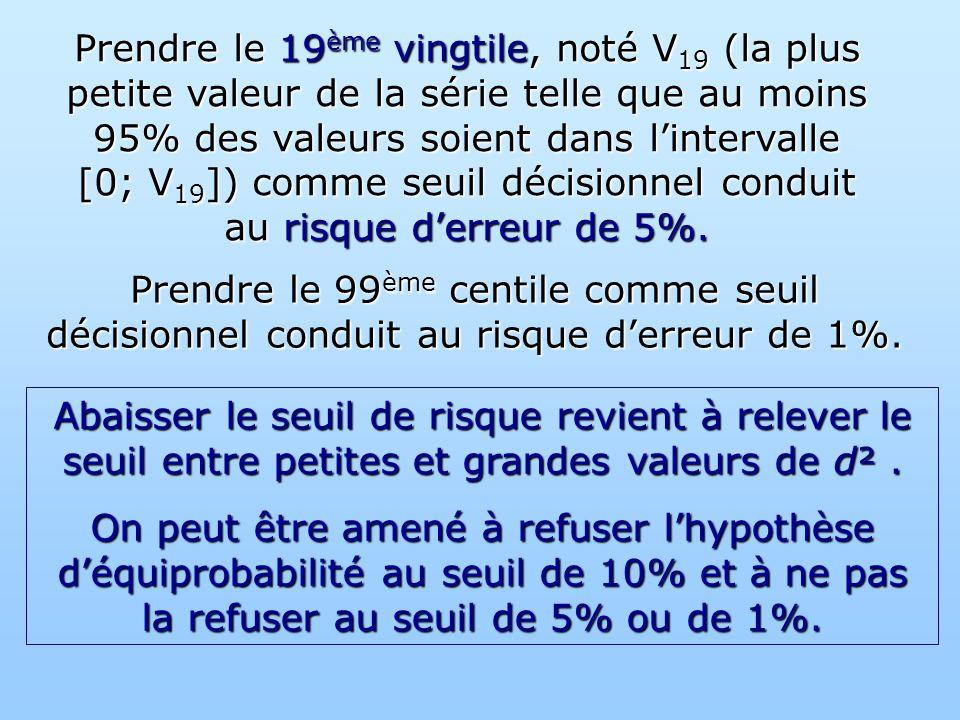 Prendre le 19ème vingtile, noté V19 (la plus petite valeur de la série telle que au moins 95% des valeurs soient dans l'intervalle [0; V19]) comme seuil décisionnel conduit au risque d'erreur de 5%.